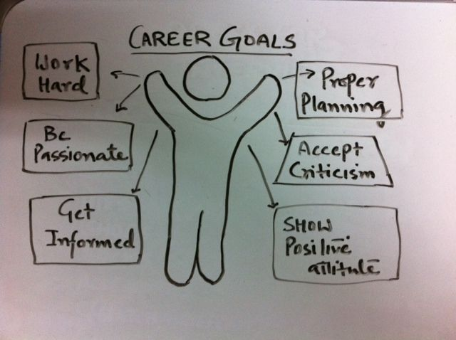 a glimpse at my career and professional goals Best job interview answers to questions about your career goals, tips for  and by  developing my professional career by attending leadership.