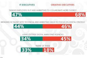 General Management - Are Companies Structured Correctly for Digital Marketing Success? [Infographic] : MarketingProfs Article
