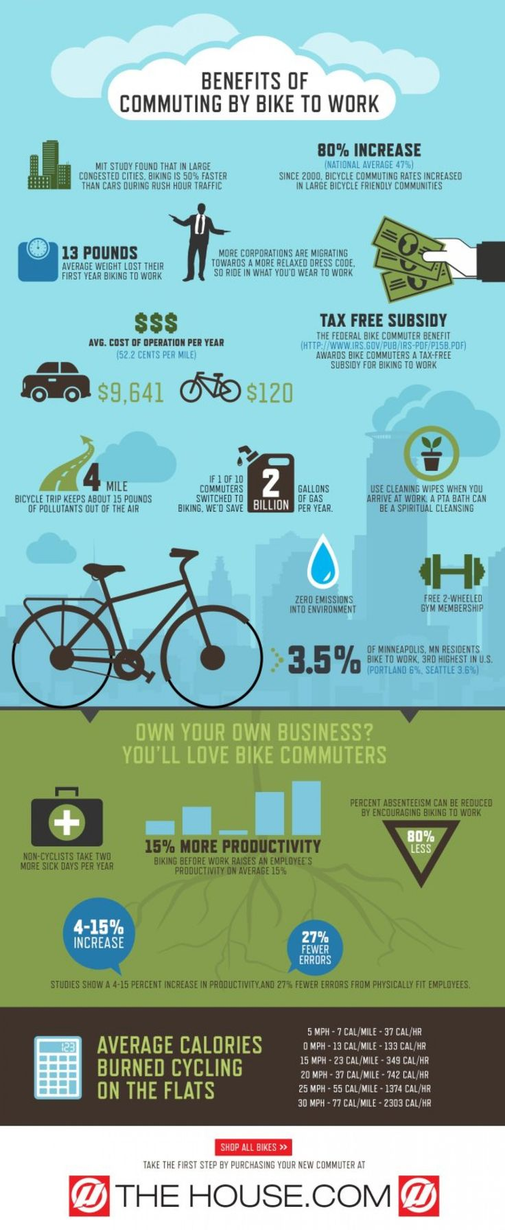 Benefits of Commuting by Bike to Work | The House #Infographic