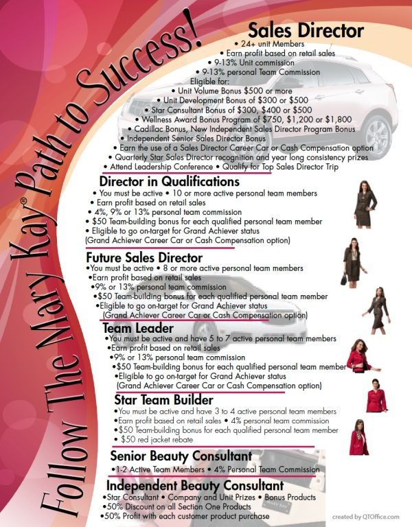 Mary Kay offers every woman the same opportunity to climb this ladder of success as fast or slow as she desires. This ladder can provide you and your family options that you may not otherwise dream of having.  www.marykay.com/jamiekgeorge