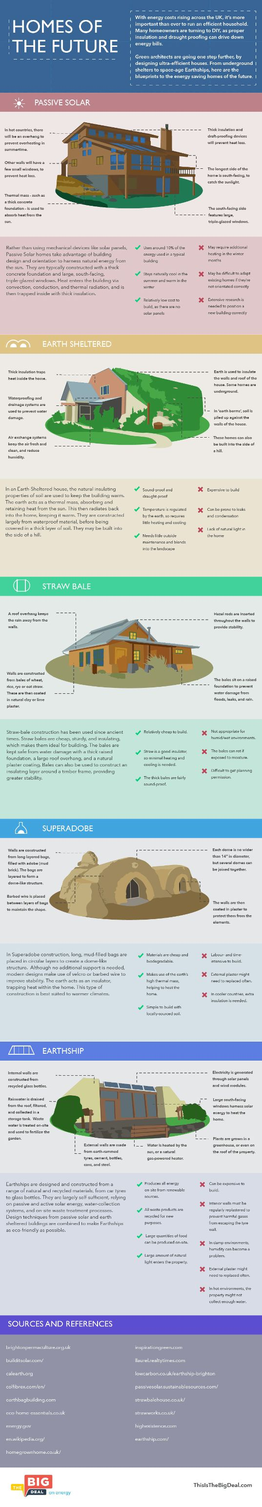 This is so cool... INFOGRAPHIC: Meet the Ultra-Efficient Homes of the Future