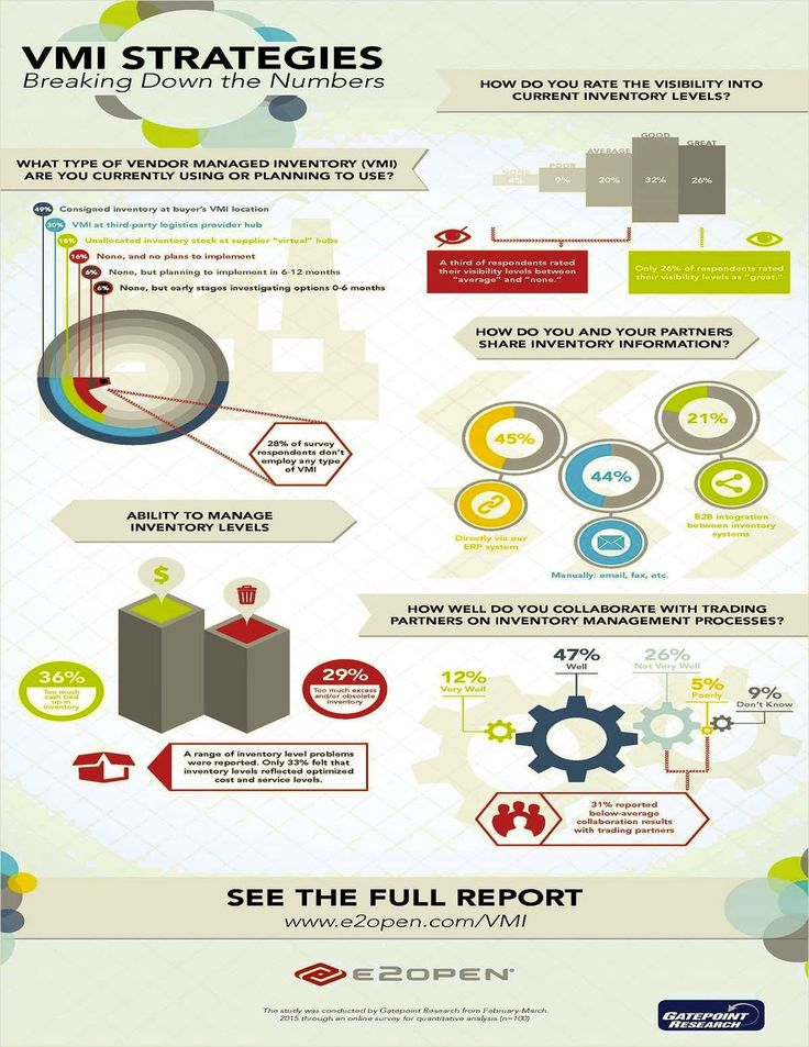 VMI Strategies: Breaking Down the Numbers #infographics #VMI