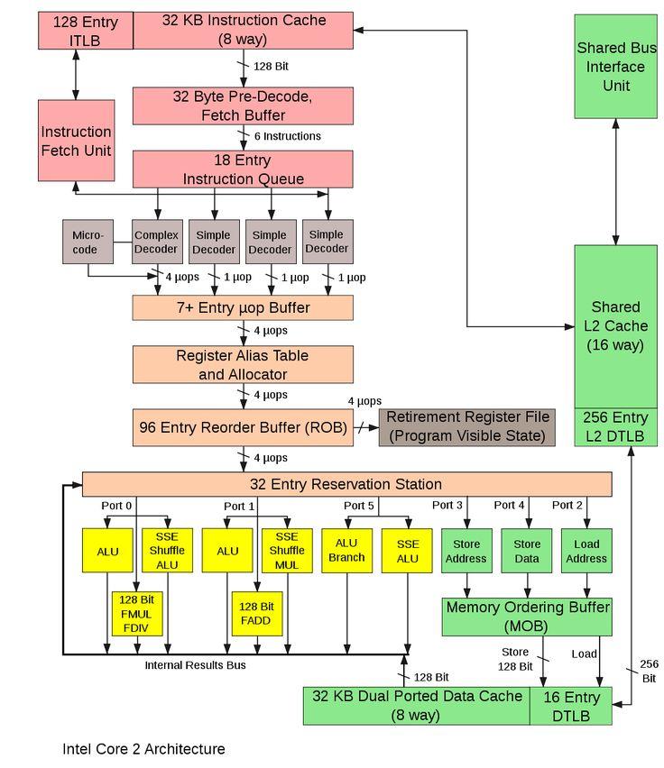 Intel Core Microarchitecture