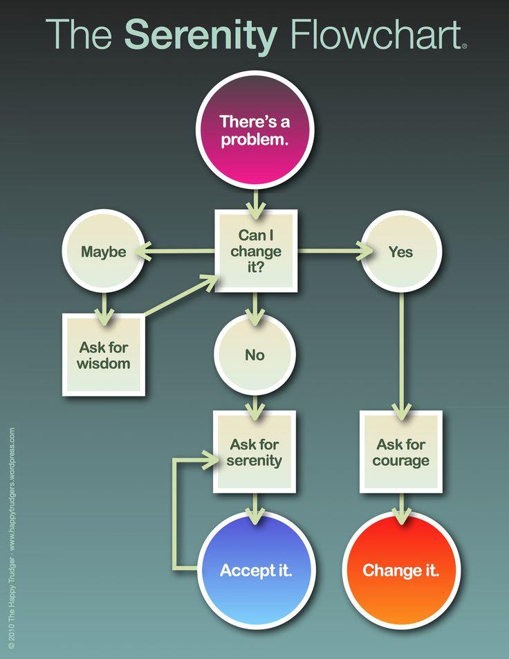 The Serenity Flowchart #xa #aa. #hawaiirehab www.hawaiiislandrecovery.com