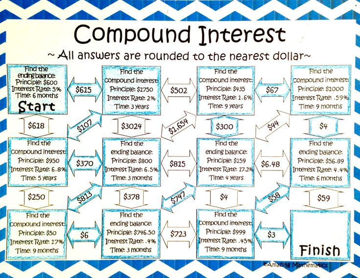 Collection of Compound Interest Math Worksheet Bloggakuten – Compound Interest Math Worksheet