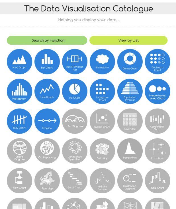 The Data Visualization Catalogue