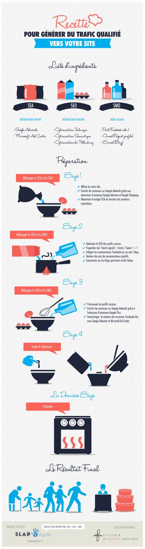 Recette pour du trafic qualifié: SEA + SEO + SMO via Slapdigital  http://erdelcroix.tumblr.com/post/24095501518/recette-pour-du-trafic-qualifie-sea-seo-smo