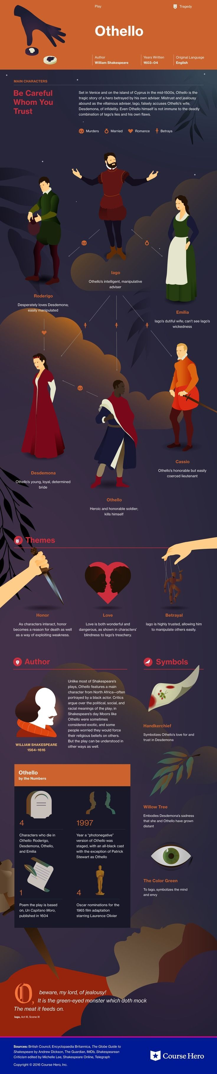 This @CourseHero infographic on Othello is both visually stunning and informative!
