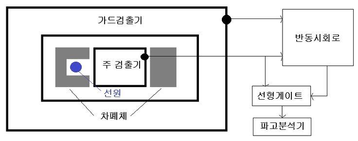 가드검출기 반동시회로.jpg
