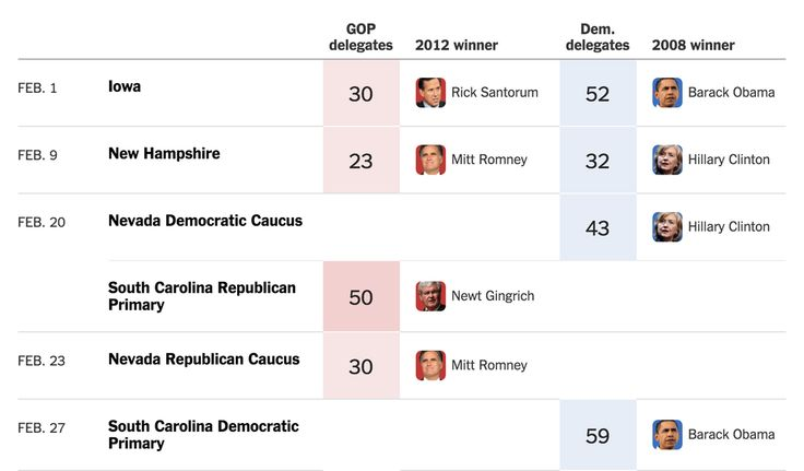The 2016 primaries and caucuses have begun. See results and upcoming primary dates . . .   NY Times