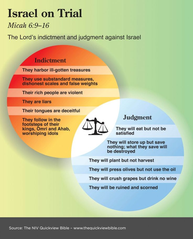 The Quick View Bible » Israel on Trial
