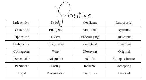 Character development: Pick three positive traits...