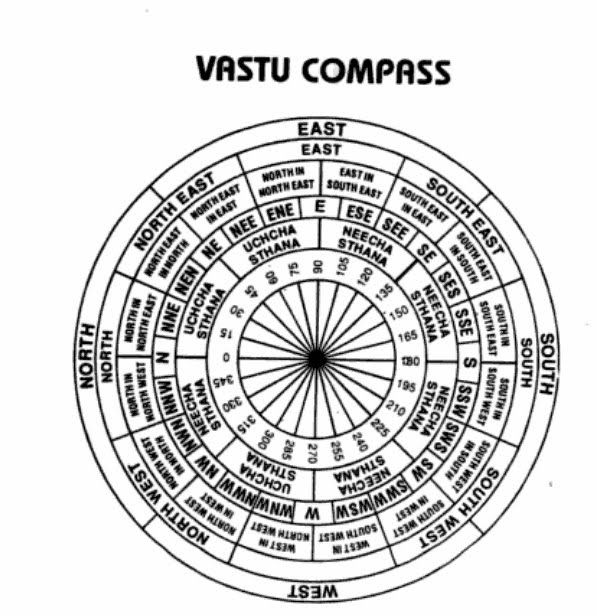 Detailed Vastu rules, tips and resources. - home