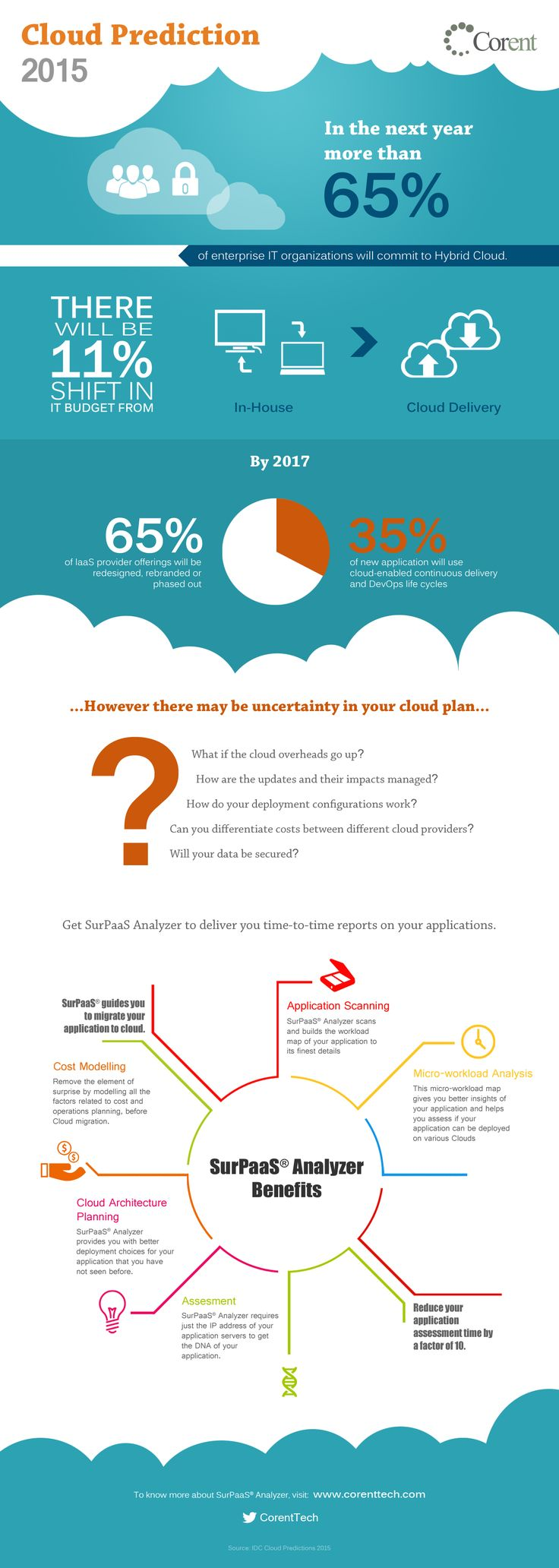 Cloud Predictions for 2015 | Cloud Migration | #SaaS | Cloud #Computing | #Cloud |  | #Infograph | Cloudify | SaaSify