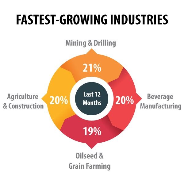 Are you working in one of the nation's fastest growing industries?