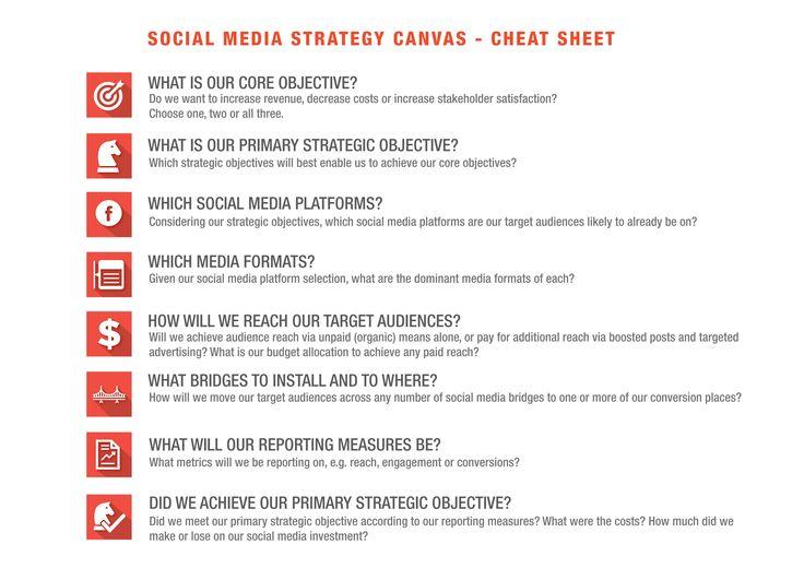 Social Media Content Canvas Cheat Sheet. #net101 #socialmedia