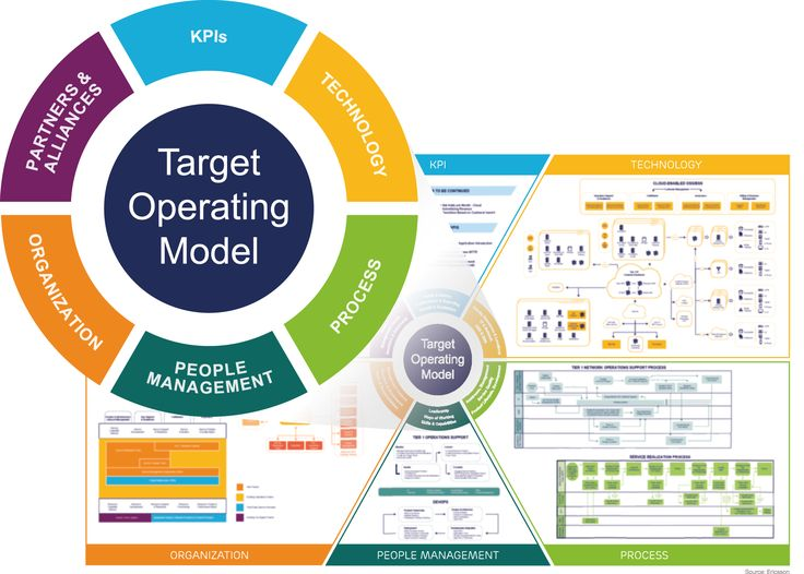 Image Result For Images Target Operating Model  Operating Model