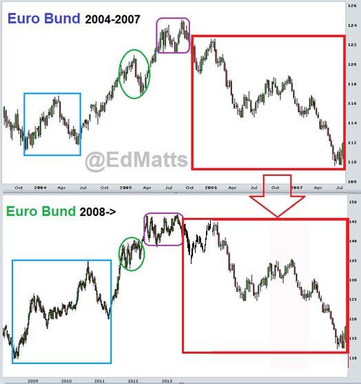 EuroBund