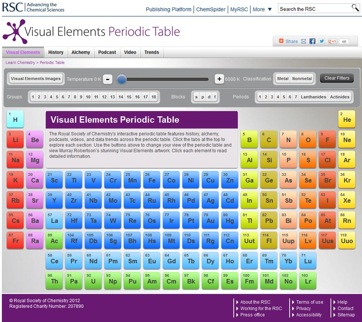 Visual elements periodic table hosco science for Ptable interactive