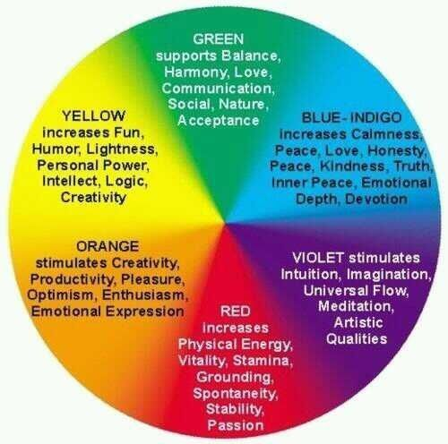 In Living Colour #Life What does your favourite colour say about ...
