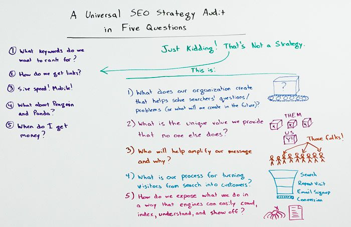 A Universal SEO Strategy Audit in 5 Steps (January 2015 - by Rand Fishkin for Whiteboard Friday): #1: What does our organization create that helps solve searchers' questions or problems?