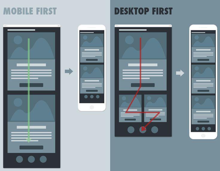 mobile first vs desktop first