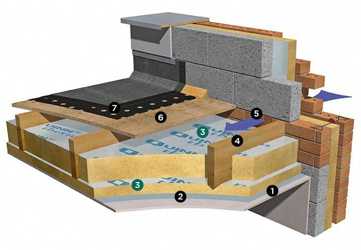 Flat Roof Timber Deck Insulated Between And Below Joists Quinn Building Products 1 Plasterboard 2 Avcl 3 Quinn Q Flat Roof Timber Roof Roof Construction