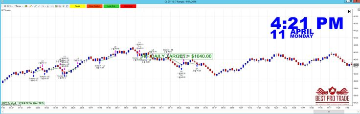 7 Range Algorithmic Automated Trading |Crude Oil Futures | http://www.12tradepro.com/