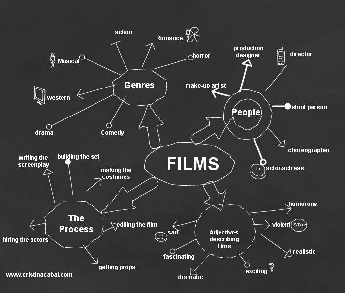 Lesson Plan: Films | Blog de Cristina