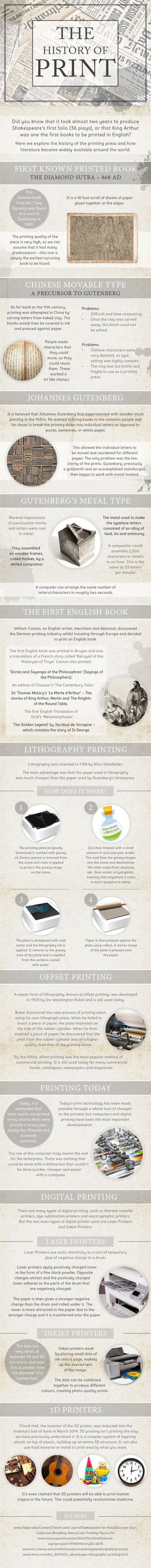 The History Of Printed Word (infographic)