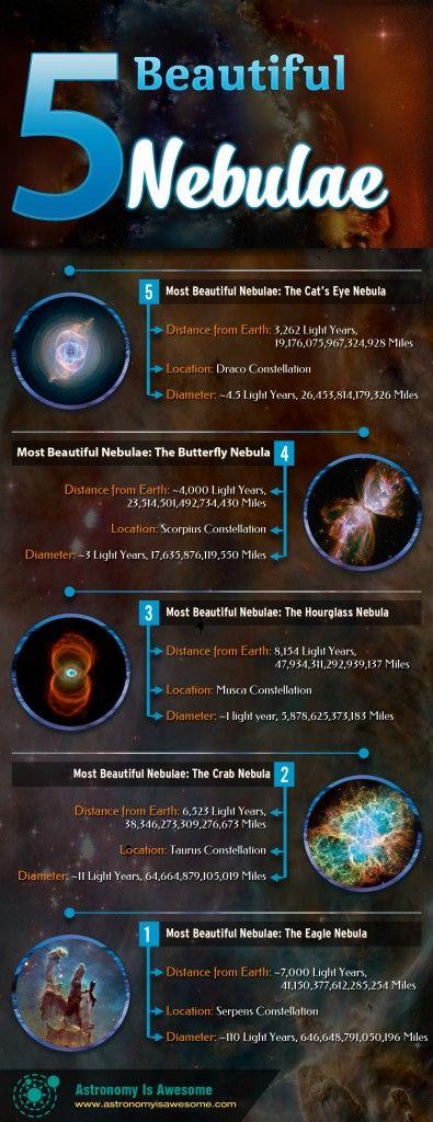 5 Beautiful Nebulae