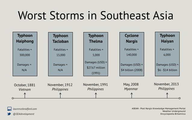 A History of the some of the worst storms in Southeast Asia.