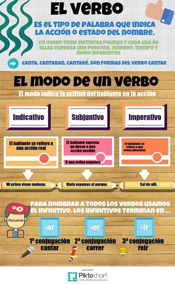 El verbo 2.0 | @Piktochart Infographic