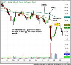 How To Find The Best Entry Points For Short Selling Stocks (click chart to read stock trading strategy article)