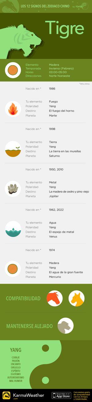 Horóscopo de los 12 signos del zodiaco chino: el Tigre
