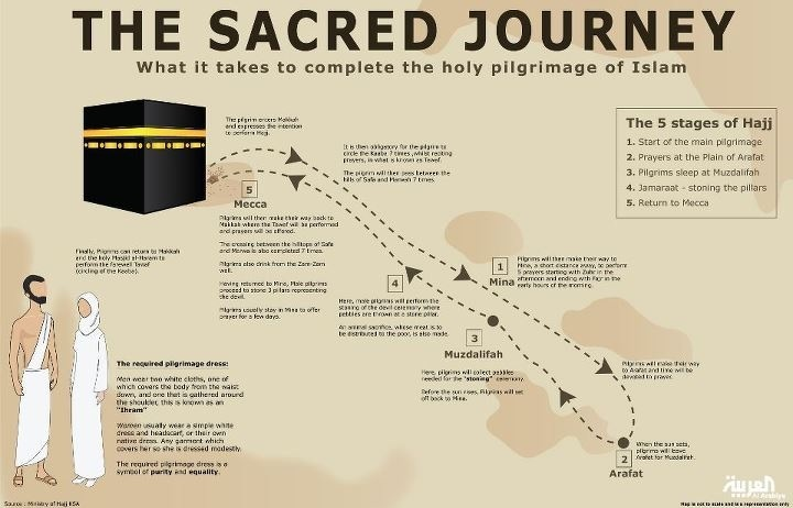 The Hajj Pilgrimage At A Glance