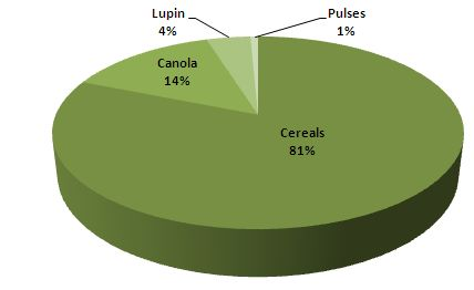 Relative size (A$ million) of the Western Australian pulse, cereal, canola and lupin industries.