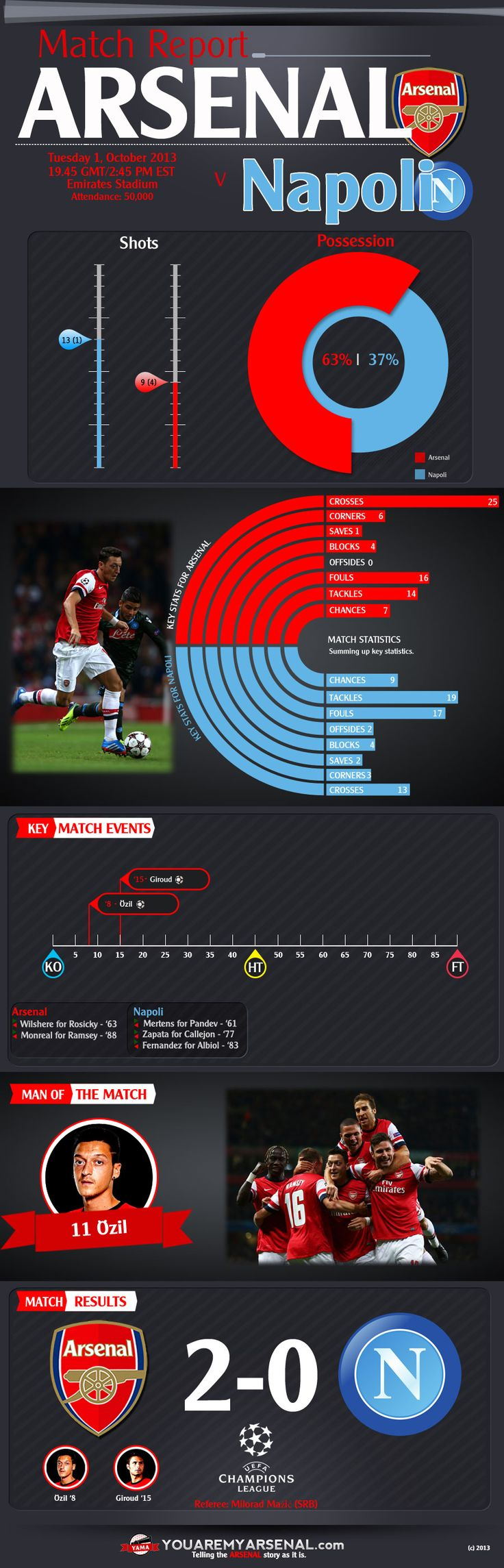 Arsenal v Napoli infographic - key moments and stats