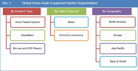 Global Home Audio Equipment Market to Exceed US$ 24.3 Bn by 2023 – Credence Research