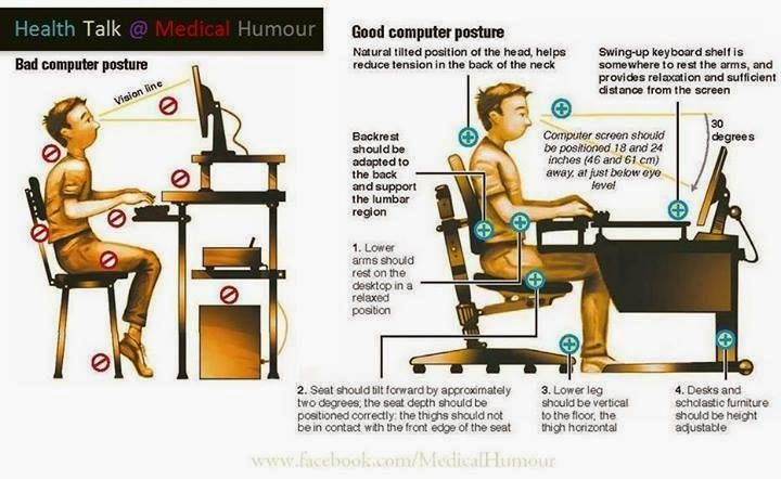 Sitting at a computer for long periods of time can take a toll on your body. By not sitting with the correct posture, it is easy to end up with back pain, neck pain, knee pains, and a tingling of the hands and fingers. Here are some tips on maintaining good ergonomics and staying comfortable at your desk during the day. Note: A 2006 study indicated that rather than an up-right position a more relaxed one at 135 degrees is suggested to relieve lower back pain.