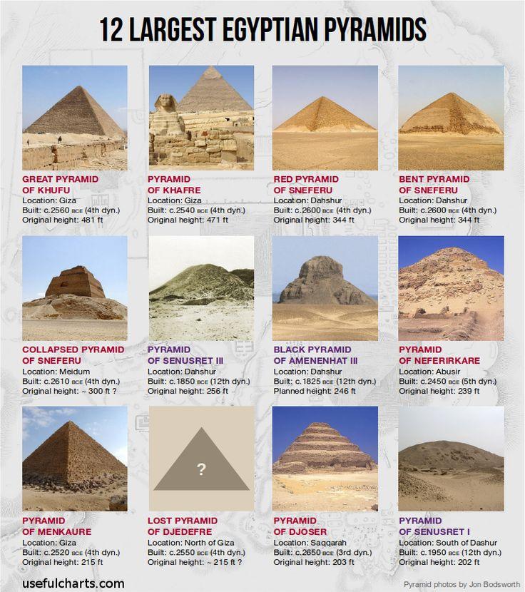 12 largest Egyptian pyramids. Part of my Ancient Egypt wallchart: http://www.usefulcharts.com/ancient-egypt-history-mythology/
