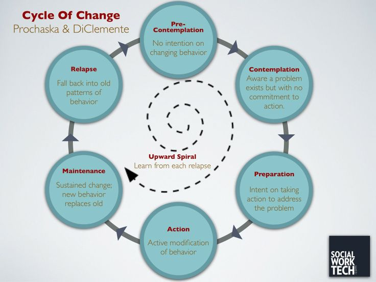 two models of behaviour change essay How do we change health related behaviour some of the widely and commonly used models to change behaviour are threat reduction is composed of two.