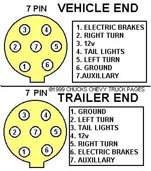 7 Pin Towbar Wiring Diagram 7 Blade Trailer Plug Wiring Diagram