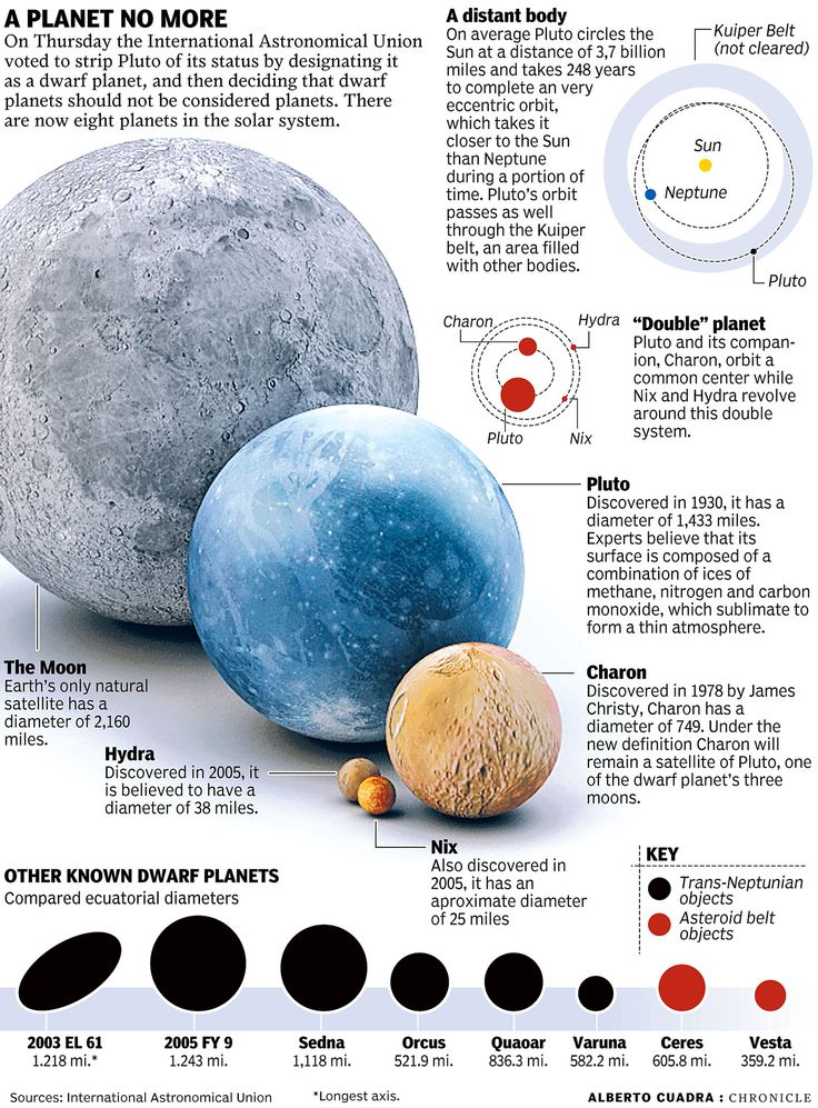Pluto Has A Heart Love Him Back: 17 Best Images About Moons Of Pluto On Pinterest