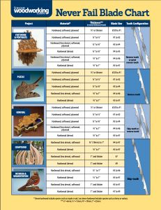 Not sure which blade to use for your scroll saw project? Take a look at this chart to quickly find out which blade is best. Want more helpful scrolling tips? Go to https://service.qfie.com/sswc/clsSSWCNewOrdForm.asp?PubCode=SSWC&TrackCode=&strAspReason=21 (Woodworking Crafts)