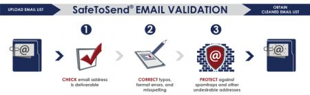 email validation and correction.