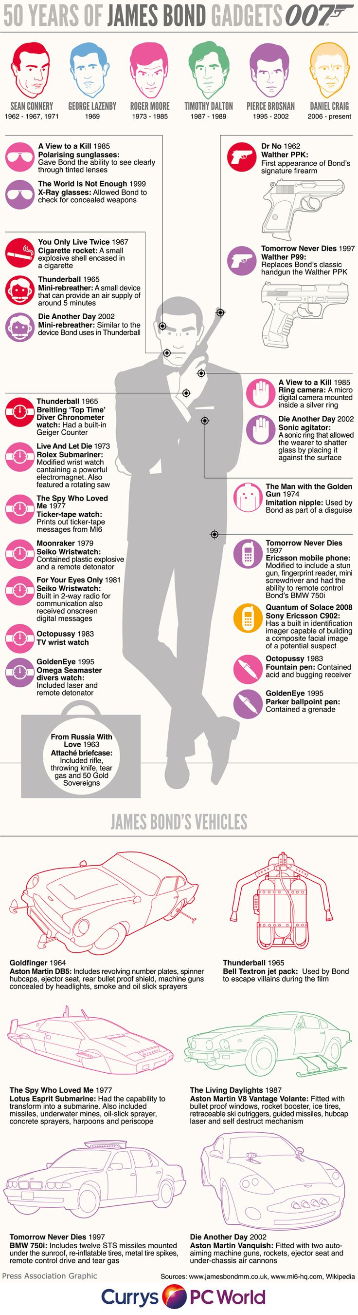 To celebrate 50 years of the 007 movie franchise this infographic looks at Bond's gadgets through the years.