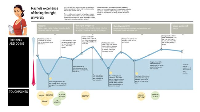 Developing Experience Maps