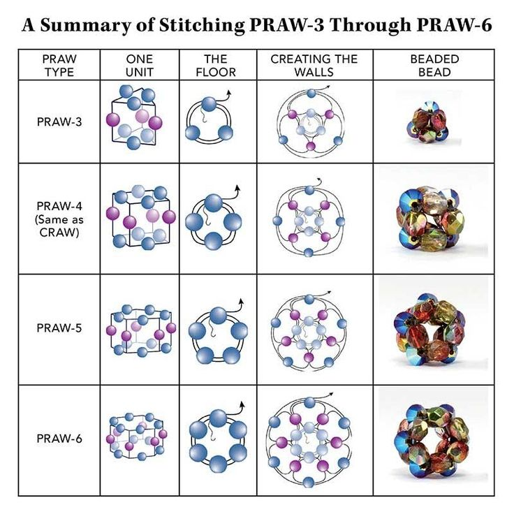 How to Stitch Prismatic Right-Angle Weave with Cindy Holsclaw