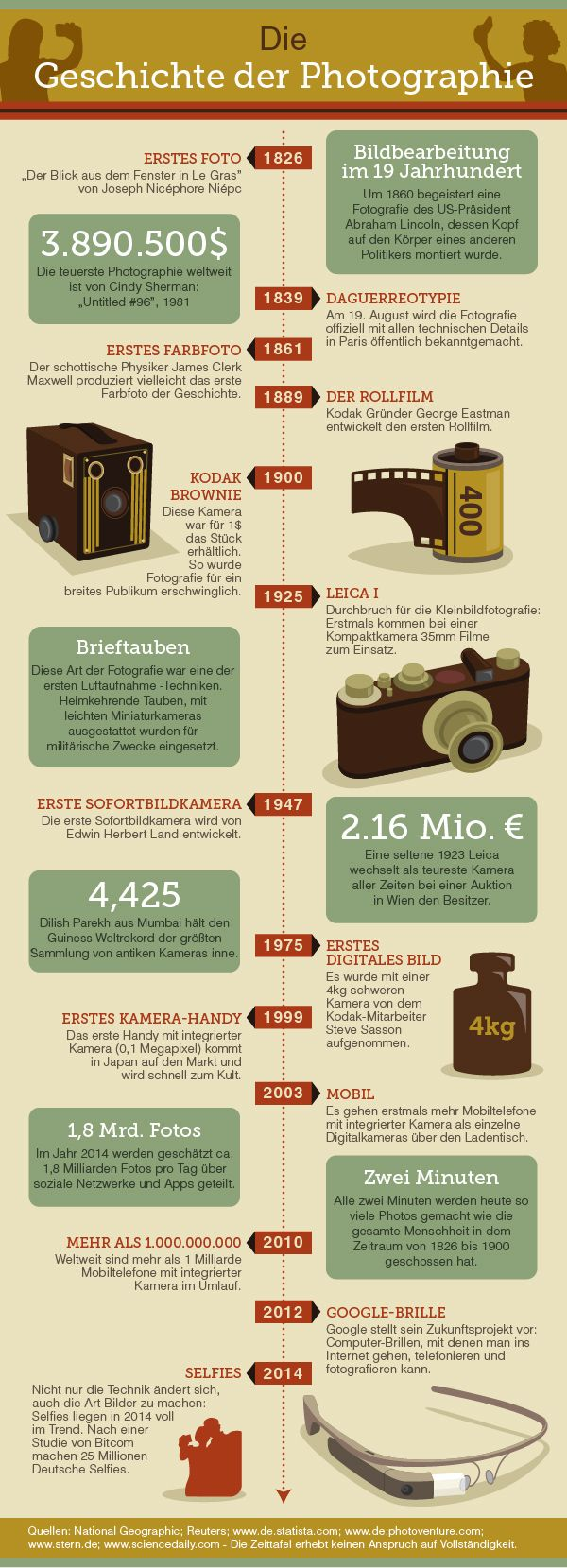Infographic Timeline Kodak
